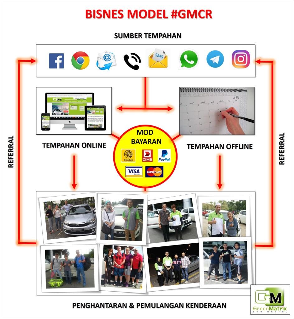 bisnes-model-gmcr-png